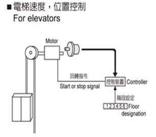 編碼器在電梯中工作原理圖