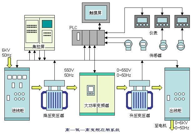 单元串联多电平PWM电压源型变频器接线端子,采用若干个低压PWM变频功率单元串联的方式实现直接高压输出,该变频器对电网谐波污染小,谐波输入电流很低,输入功率因数高,不必采用输入谐波滤波器和功率因数补偿装置。如以6kV的输出电压等级为例(如图2),电网电压经过二次侧多重化的隔离变压器降压后向功率单元供电,功率单元为三相输入、单相输出的交一直一交PWM电源型逆变器结构。将相邻功率单元的输出端串接起来,形成Y联结构,实现变压变频的高压直接输出,供给高压电动机。 上海桂伦专业经销国际知名品牌的工控产品,菲尼克斯P